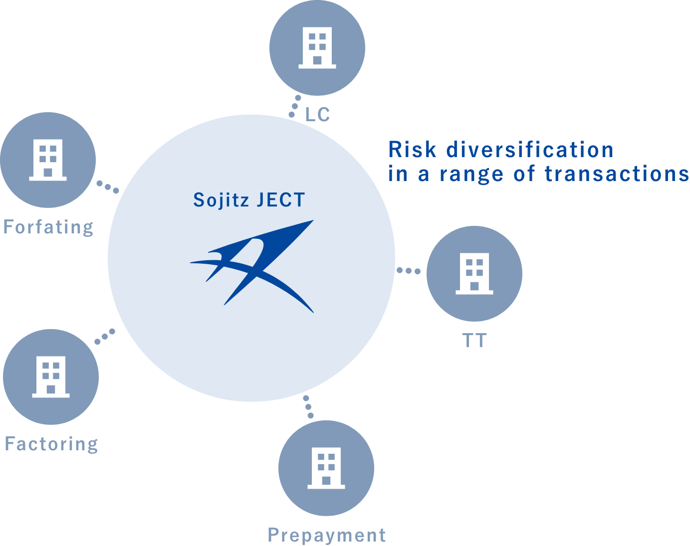 Risk diversification in a range of transactions