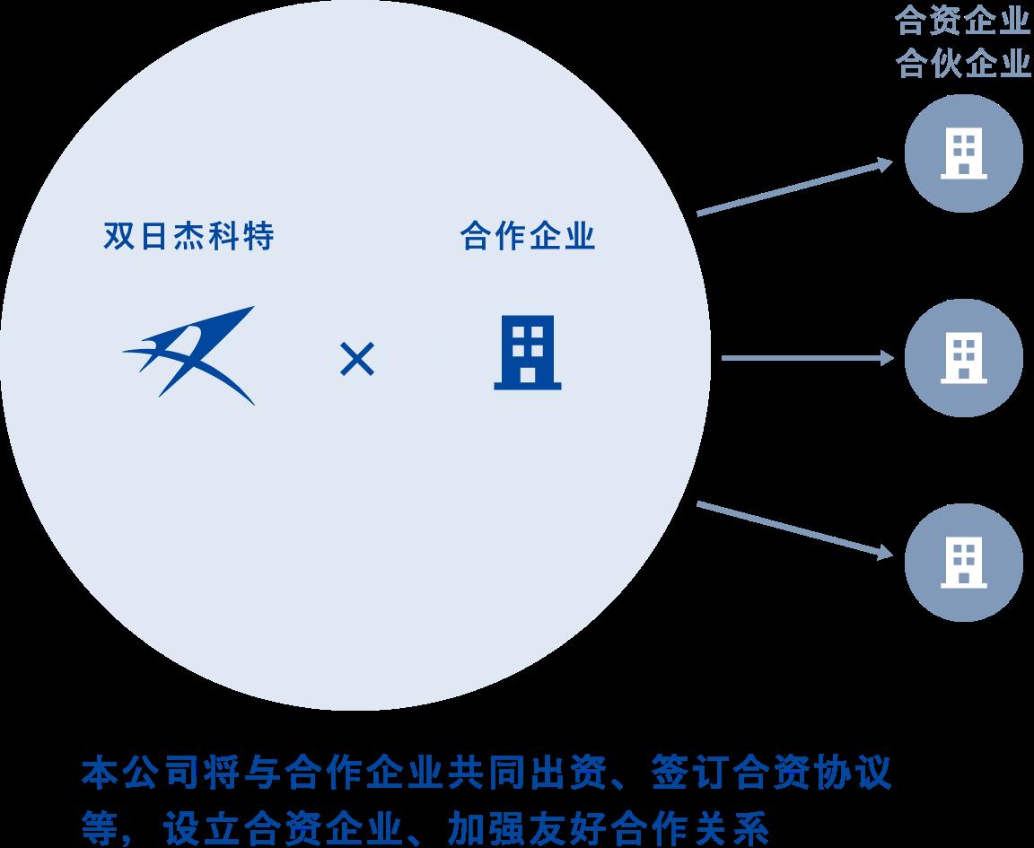 本公司将与合作企业共同出资,签订合资协议等,设立合资企业,加强友好合作关系