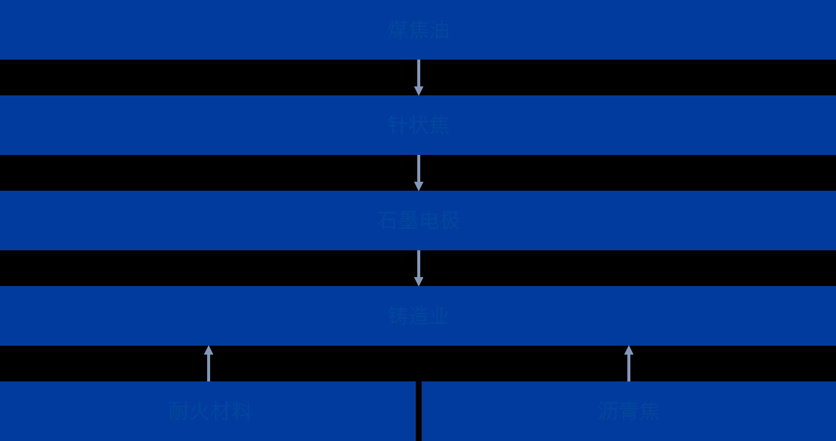 煤焦油 针状焦 黒鉛電極 铸造业 耐火材料 沥青焦