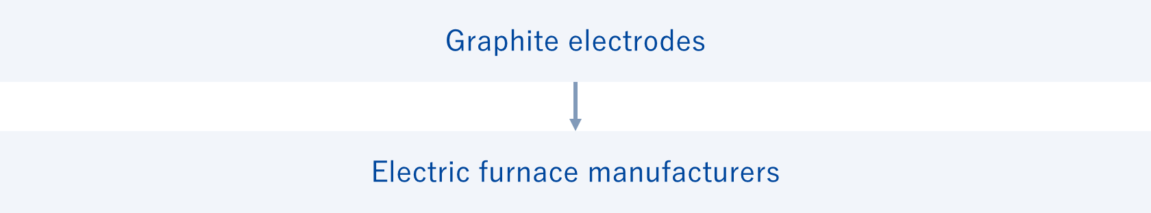 Graphite electrode Electric furnace manufacturers