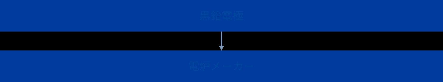 黒鉛電極 電気炉メーカー