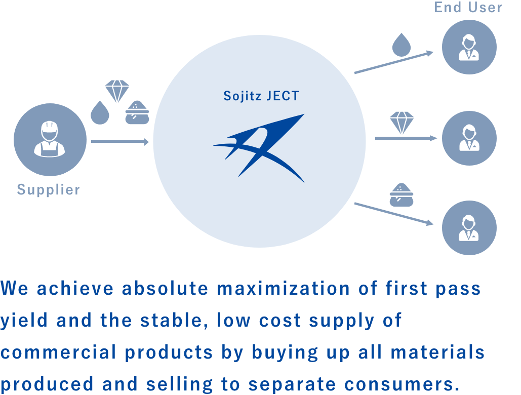 We achieve absolute maximization of first pass yield and the stable, low cost supply of commercial products by buying up all materials produced and selling to separate consumers.