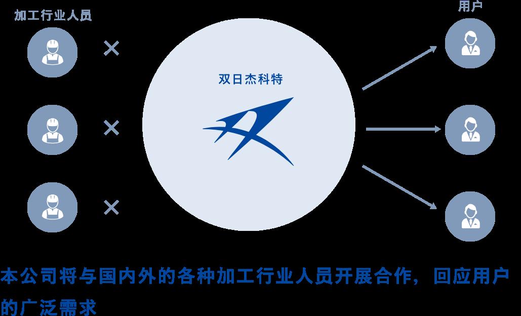 本公司将与国内外的各种加工行业人员开展合作,回应用户的广泛需求