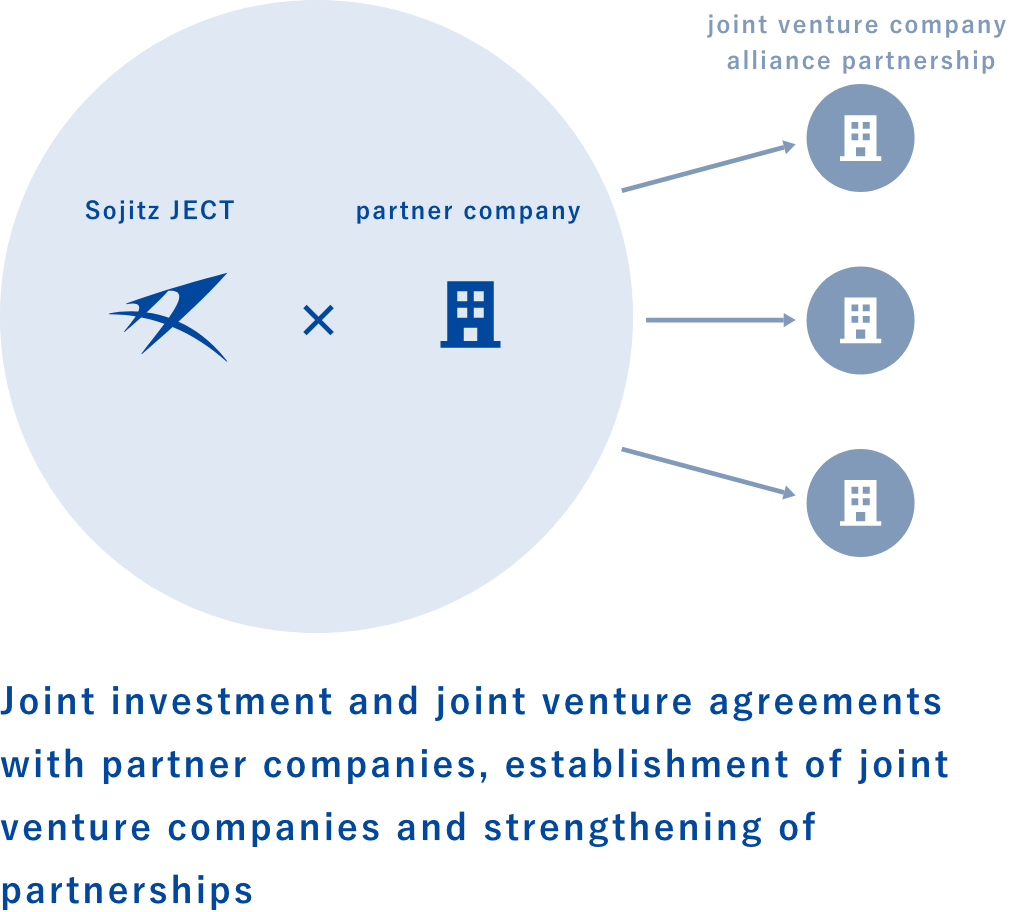Joint investment and joint venture agreements with partner companies, establishment of joint venture companies and strengthening of partnerships