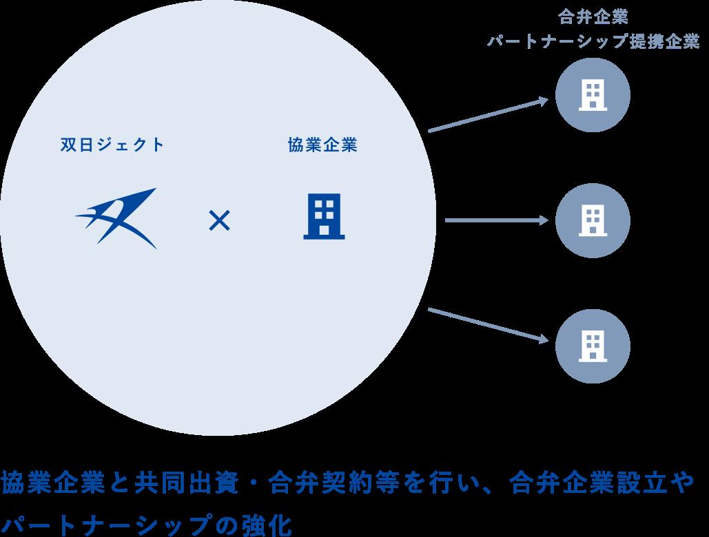 双日ジェクト 協業企業 合弁企業 パートナーシップ提携企業 協業企業と共同出資・合弁契約等を行い、合弁企業の設立やパートナーシップの強化を実現してきました。