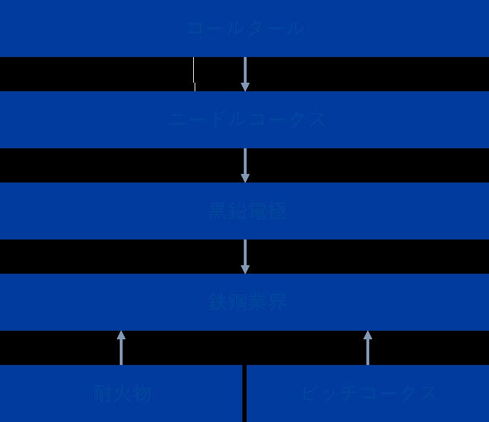 コールタール ニードルコークス 黒鉛電極 鉄鋼業界 耐火物 ピッチコークス