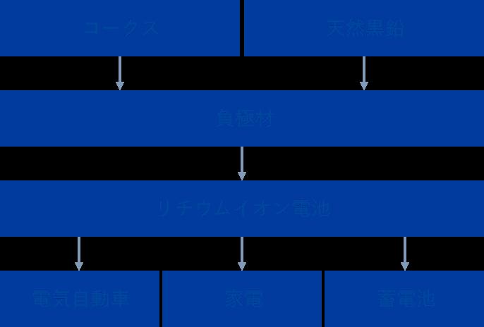 コークス 天然黒鉛 負極材 リチウムイオン電池 電気自動車 家電 蓄電池