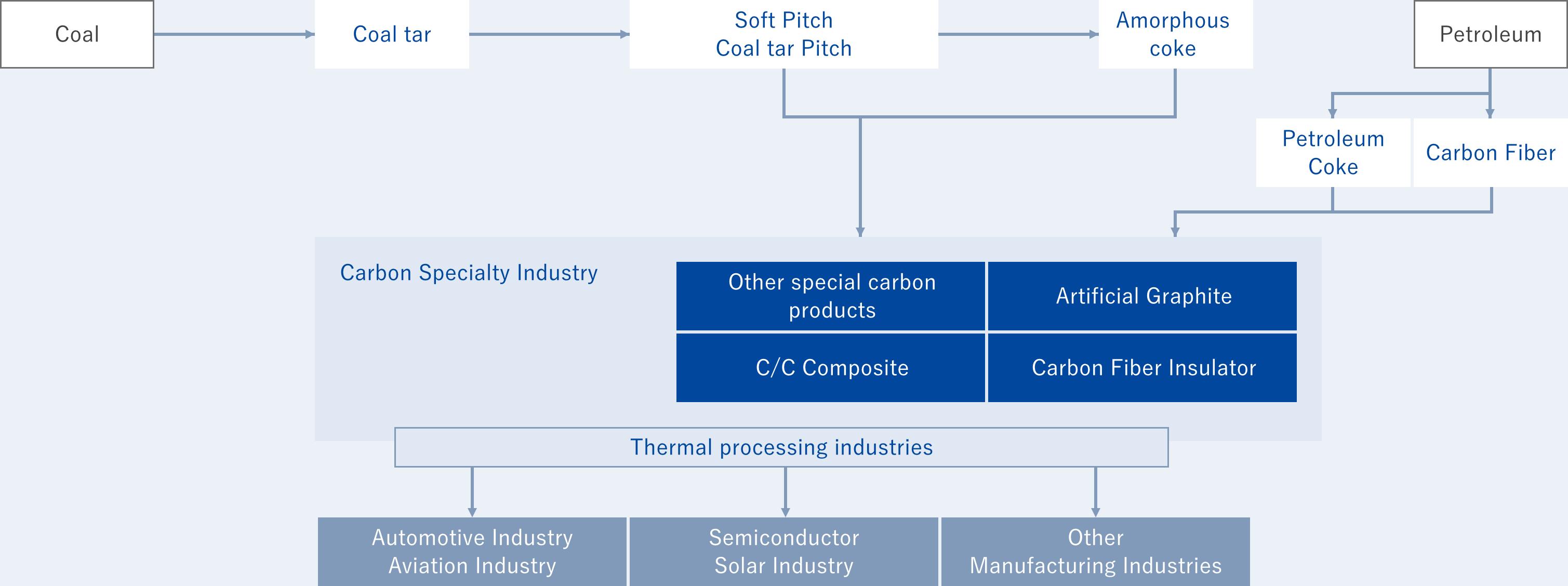 Carbon Specialty