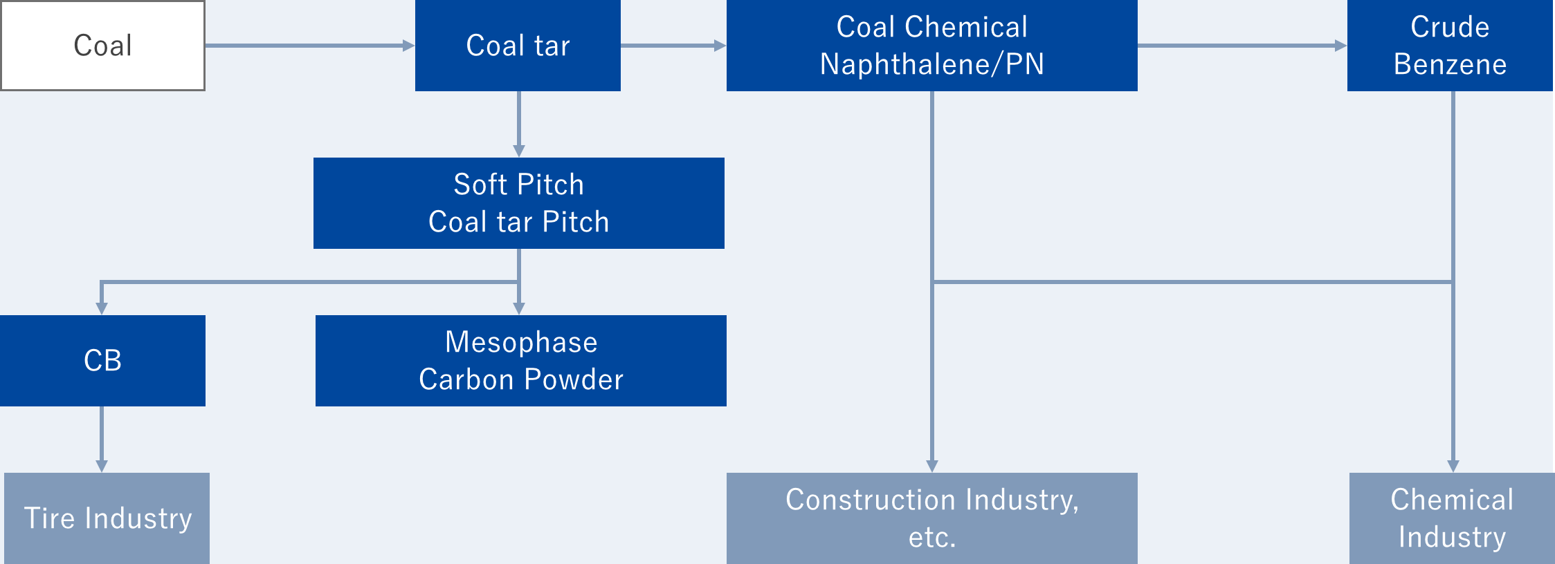 Coal chemical