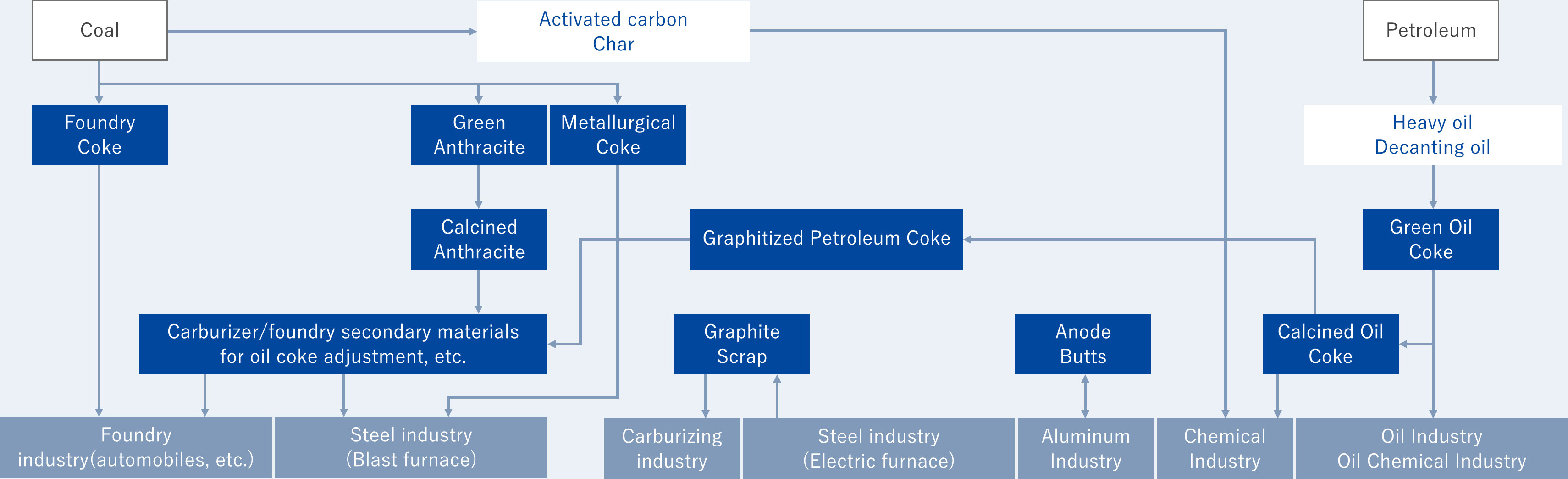 Coke / Sub-Material / Carbon Additive